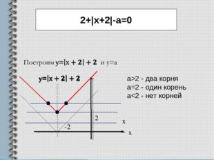 x a>2 - два корня a=2 - один корень a