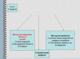 Метод расширения области нулей 1.Нули модулей 2.Расширеная область 3.Отрезки