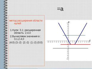 =а метод расширения области нулей 1.Нули: 3,1; расширенная область: 2,4,0 2.В