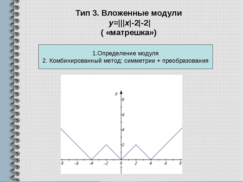 Тип 3. Вложенные модули y=|||х|-2|-2| ( «матрешка») 1.Определение модуля 2....