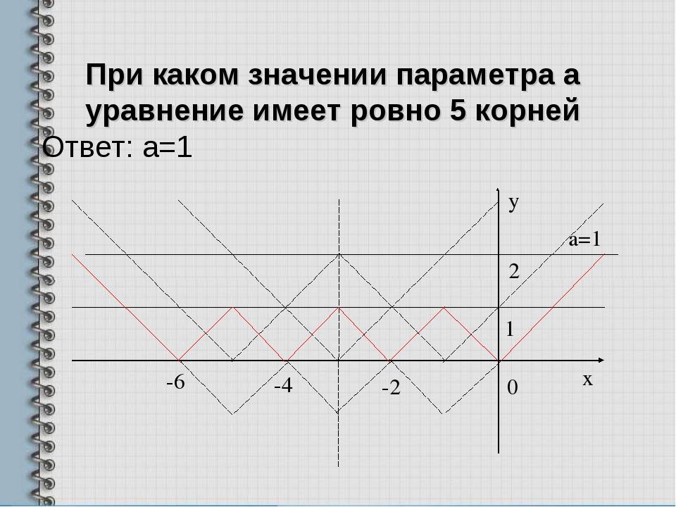 При каком значении параметра а уравнение имеет ровно 5 корней Ответ: а=1 -6 -...