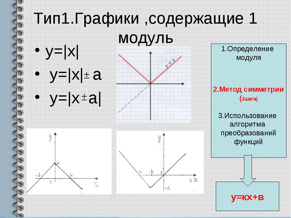 Тип1.Графики ,содержащие 1 модуль y=|x| y=|x| a y=|x a| 1.Определение модуля...