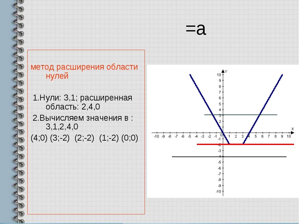 =а метод расширения области нулей 1.Нули: 3,1; расширенная область: 2,4,0 2.В...