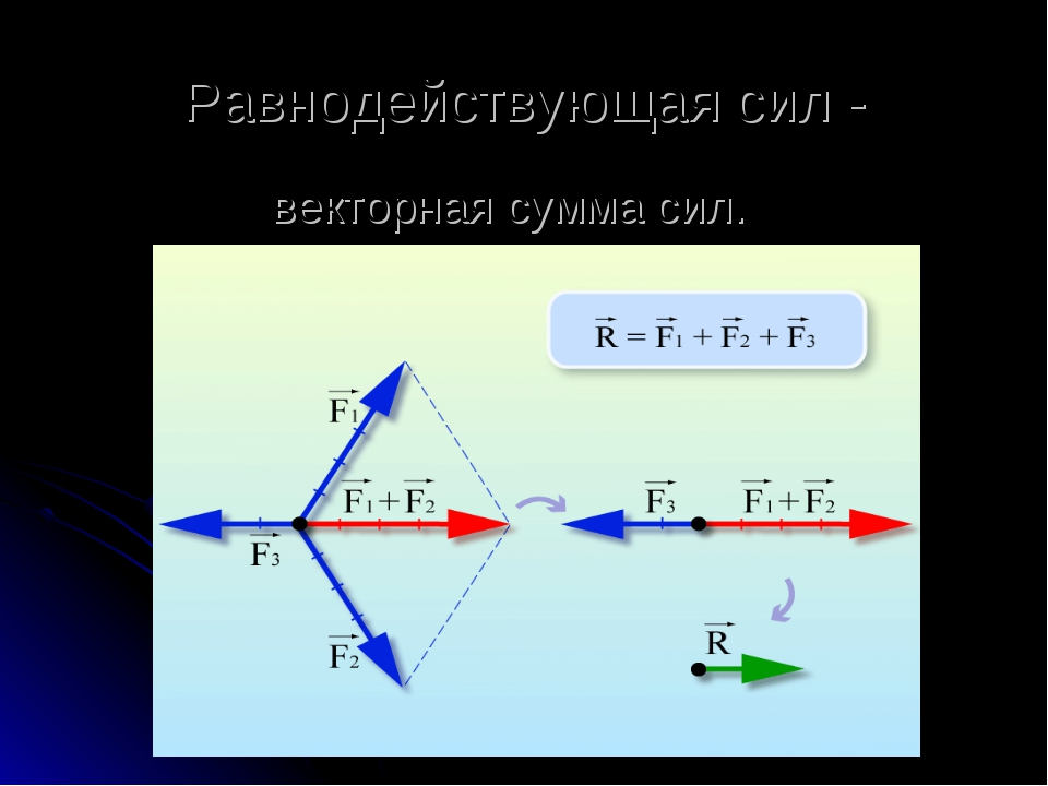 Равнодействующая сил - векторная сумма сил.