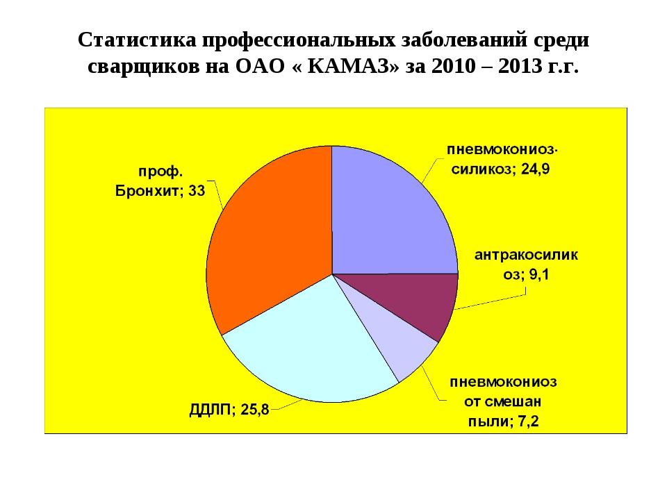 Статистика профессиональных заболеваний среди сварщиков на ОАО « КАМАЗ» за 20...