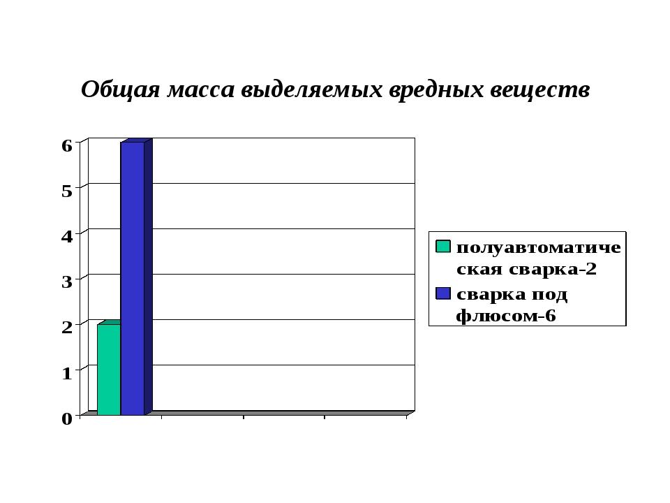Общая масса выделяемых вредных веществ