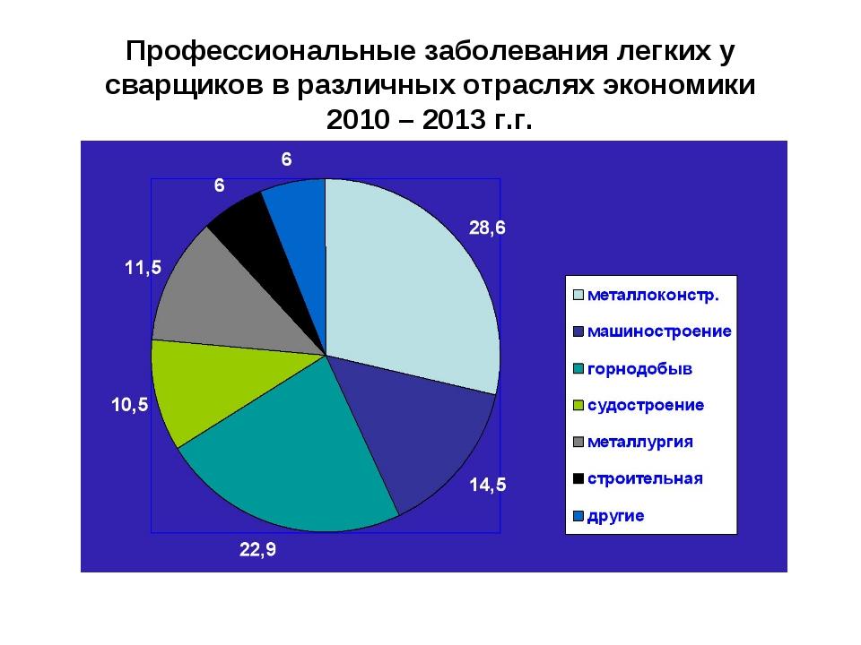 Профессиональные заболевания легких у сварщиков в различных отраслях экономик...