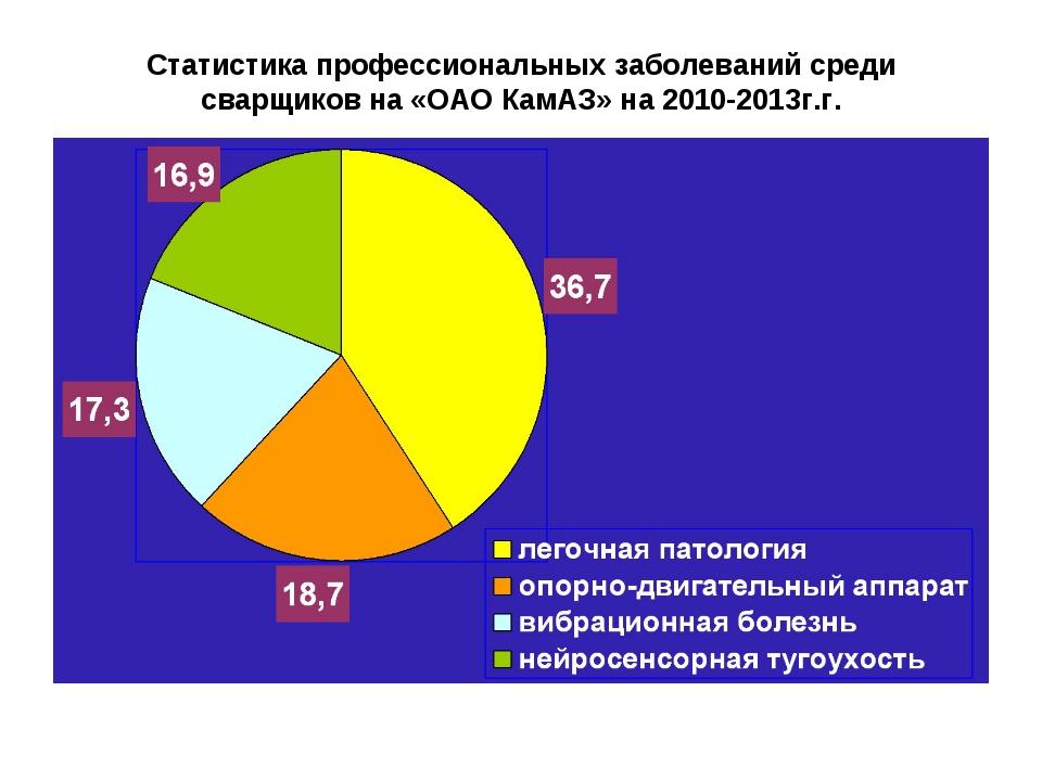 Статистика профессиональных заболеваний среди сварщиков на «ОАО КамАЗ» на 201...