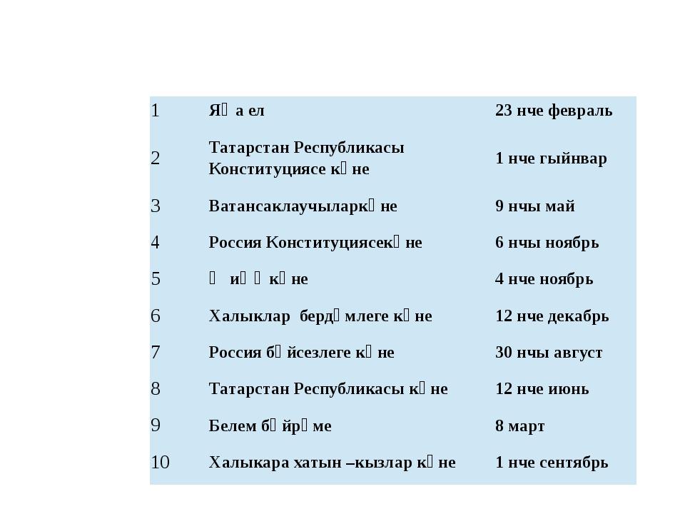 1 Яңаел 23 нче февраль 2 ТатарстанРеспубликасыКонституциясекөне 1нчегыйнвар 3...