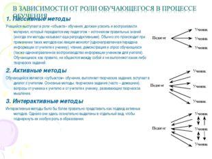1. Пассивные методы Учащийся выступает в роли «объекта» обучения, должен усво