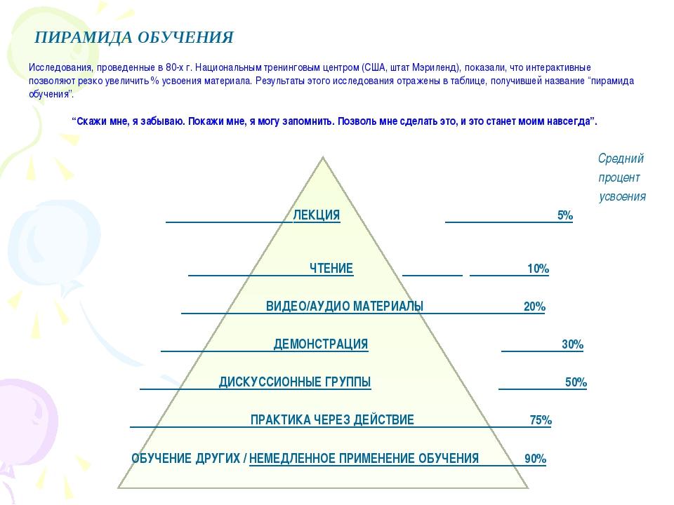 Средний процент усвоения ЛЕКЦИЯ 5%  ЧТЕНИЕ  10%  ВИДЕО/АУДИО МАТЕРИАЛЫ...