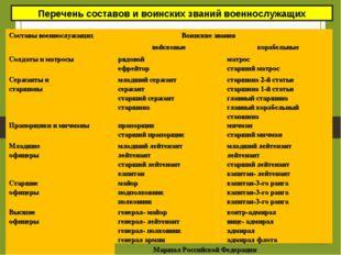 Перечень составов и воинских званий военнослужащих Составы военнослужащих Во