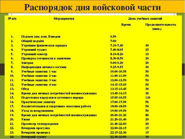 Распорядок дня войсковой части № п/пМероприятияДень учебных занятий Время...