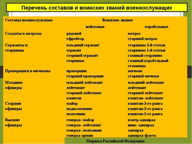 Перечень составов и воинских званий военнослужащих Составы военнослужащих Во...