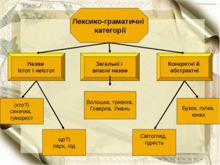 Лексико-граматичні категорії Назви Істот і неістот Загальні і власні назви К