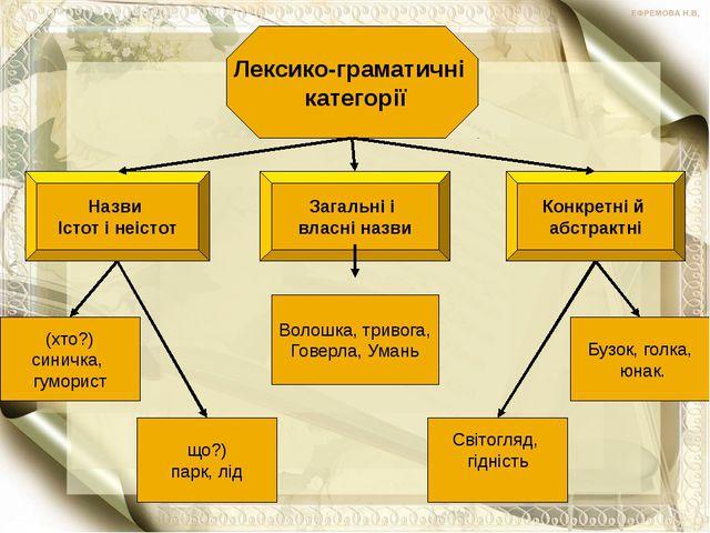 Лексико-граматичні категорії Назви Істот і неістот Загальні і власні назви К...