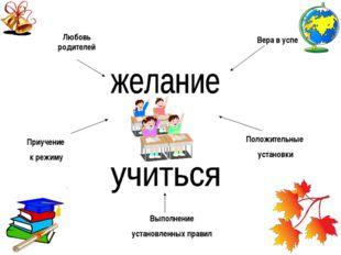 Выполнение установленных правил Положительные установки Любовь родителей При