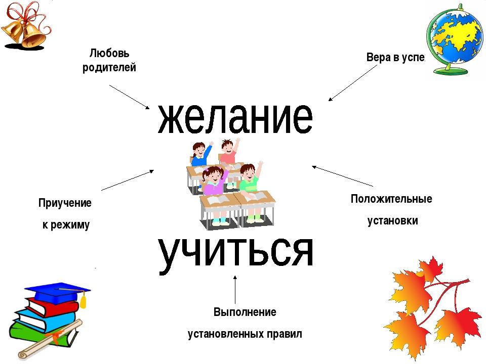Выполнение установленных правил Положительные установки Любовь родителей При...