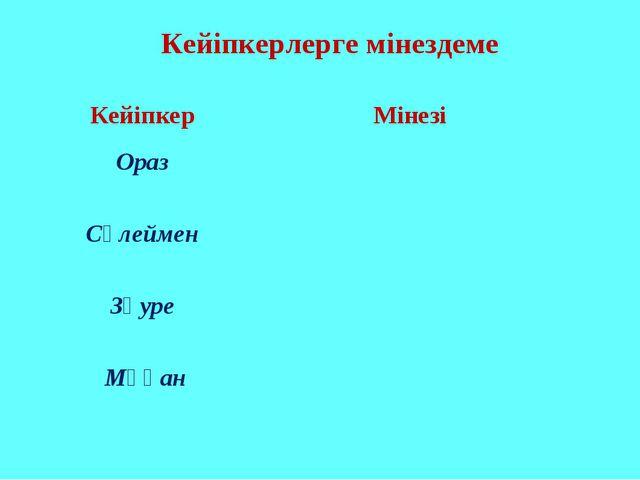 Кейіпкерлерге мінездеме Кейіпкер Мінезі Ораз  Сүлеймен  Зәуре  Мұқан