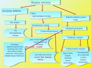 Көрсету немесе ұсыну тәсілі Оқу моделі Динамикалық модель Статистикалық модел