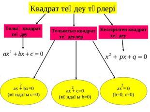 Квадрат теңдеу түрлері Толық квадрат теңдеу Толымсыз квадрат теңдеулер ax + b