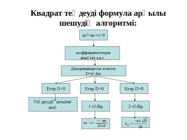 Квадрат теңдеуді формула арқылы шешудің алгоритмі: ах²+вх+с=0 коэффициентттер...