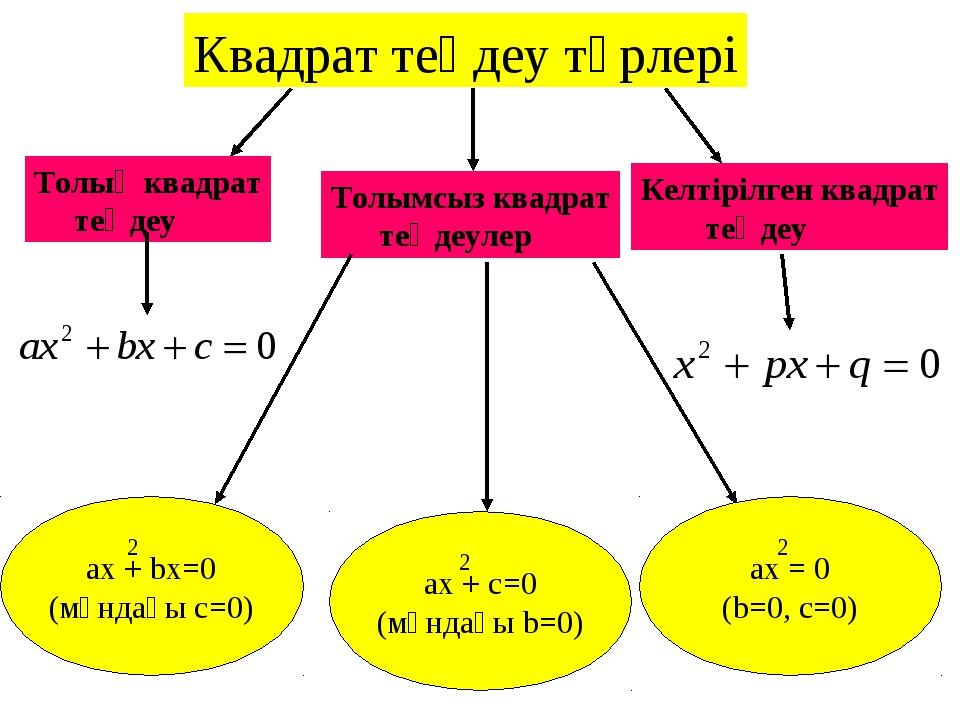 Квадрат теңдеу түрлері Толық квадрат теңдеу Толымсыз квадрат теңдеулер ax + b...