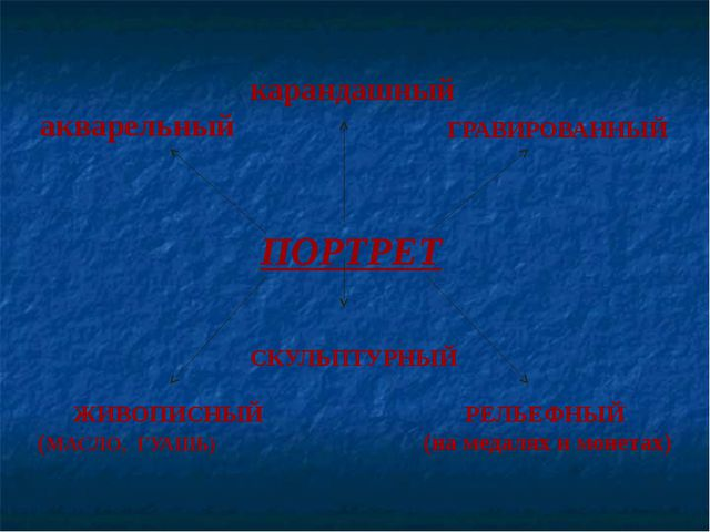 акварельный ПОРТРЕТ карандашный ГРАВИРОВАННЫЙ ЖИВОПИСНЫЙ (МАСЛО, ГУАШЬ) СКУЛЬ...