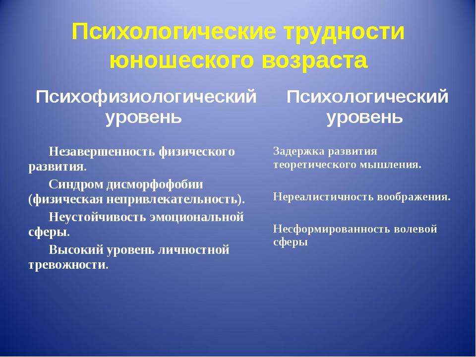 Психологические трудности юношеского возраста Психофизиологический уровень П...
