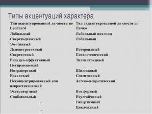 Типы акцентуаций характера  Тип акцентуированной личности по LeonhardТип а