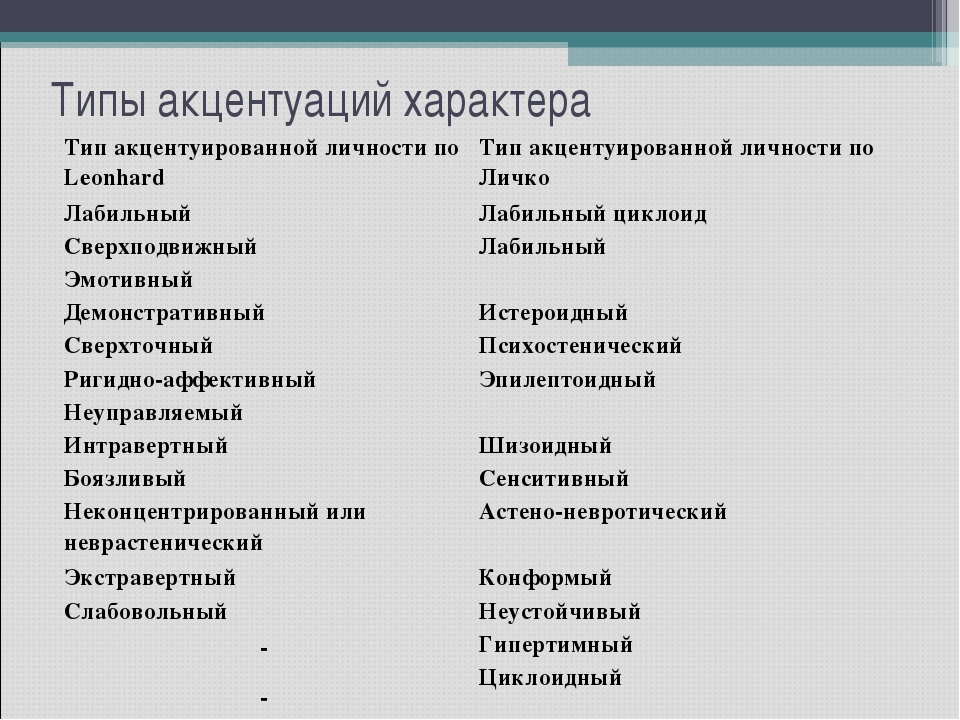 Типы акцентуаций характера  Тип акцентуированной личности по LeonhardТип а...