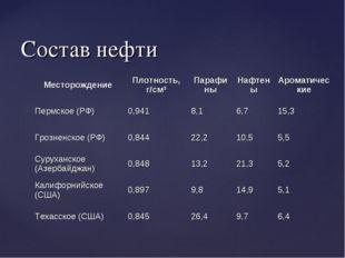 Состав нефти МесторождениеПлотность, г/см3ПарафиныНафтеныАроматические Пе