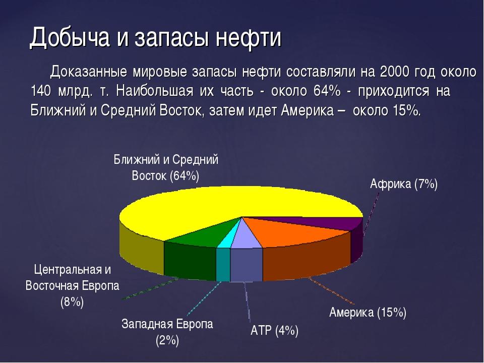 Добыча и запасы нефти Доказанные мировые запасы нефти составляли на 2000 год...