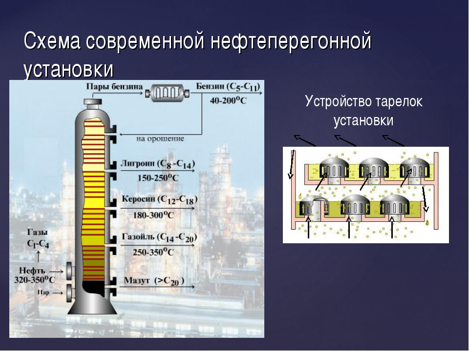 Схема современной нефтеперегонной установки Устройство тарелок установки