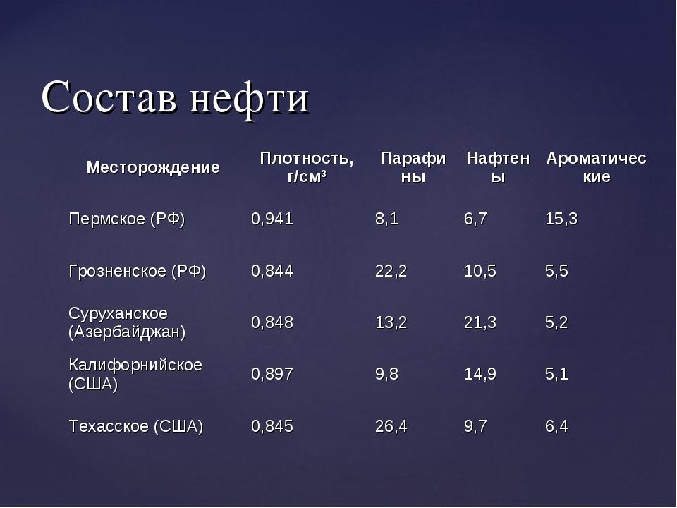 Состав нефти МесторождениеПлотность, г/см3ПарафиныНафтеныАроматические Пе...