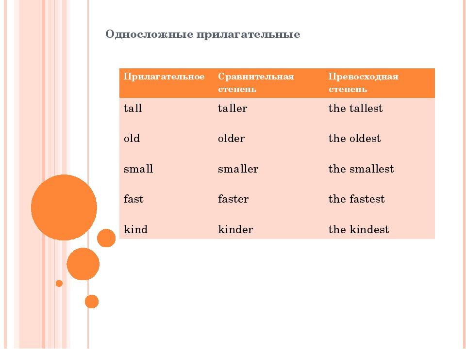 Односложные прилагательные Прилагательное Сравнительнаястепень Превосходная с...