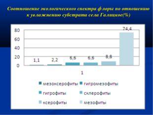 Соотношение экологического спектра флоры по отношению к увлажнению субстрата
