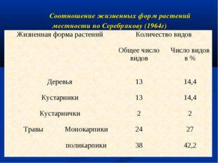 Соотношение жизненных форм растений местности по Серебрякову (1964г) Жизненн