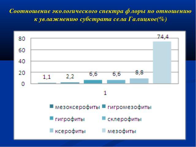 Соотношение экологического спектра флоры по отношению к увлажнению субстрата...