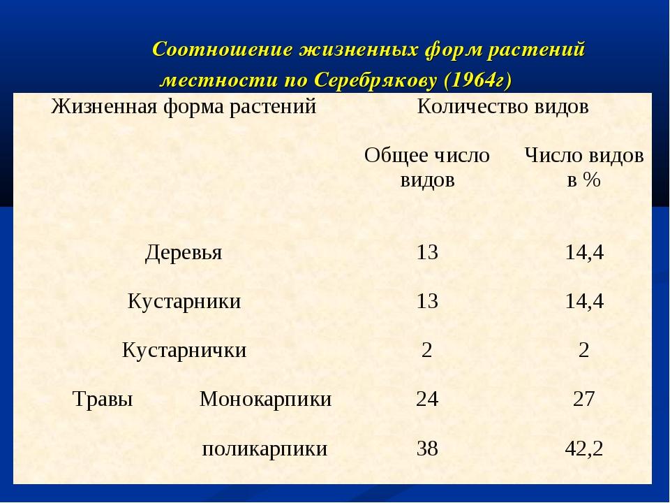 Соотношение жизненных форм растений местности по Серебрякову (1964г) Жизненн...