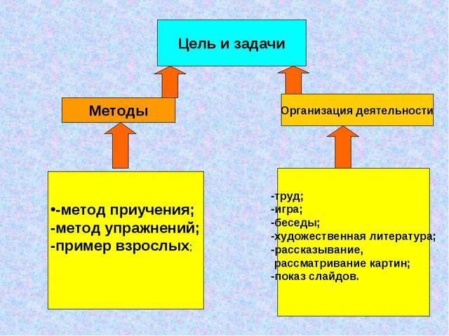 Цель и задачи Методы Организация деятельности -метод приучения; -метод упражн...