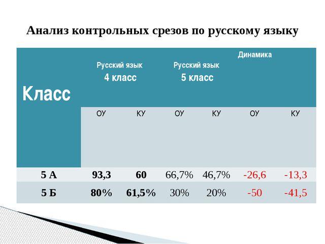 Анализ контрольных срезов по русскому языку Класс Русский язык 4 класс Русски...