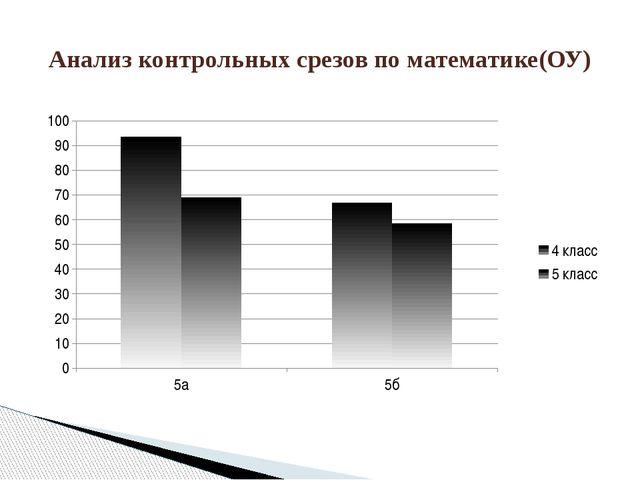 Анализ контрольных срезов по математике(ОУ)