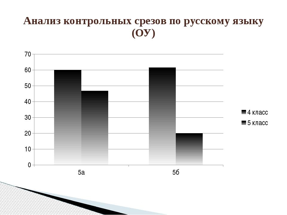 Анализ контрольных срезов по русскому языку (ОУ)