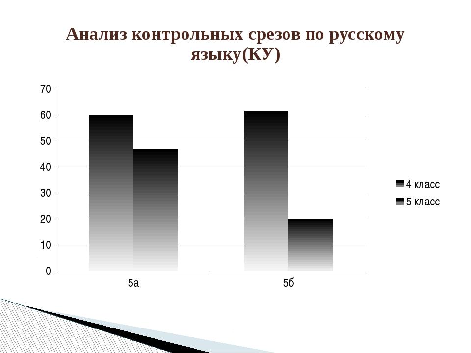 Анализ контрольных срезов по русскому языку(КУ)