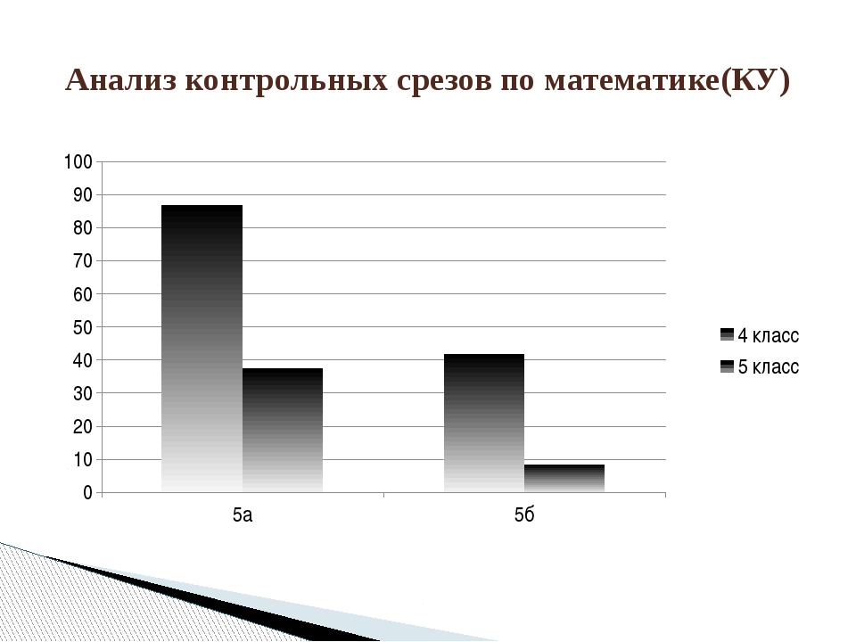 Анализ контрольных срезов по математике(КУ)
