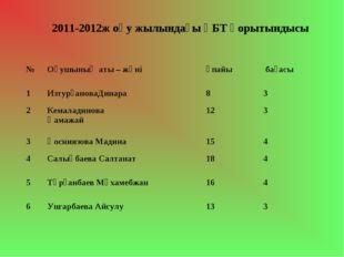 2011-2012ж оқу жылындағы ҰБТ қорытындысы №Оқушының аты – жөніұпайы бағасы
