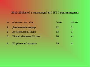 2012-2013ж оқу жылындағы ҰБТ қорытындысы №Оқушының аты – жөніұпайы бағасы