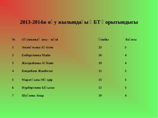 2013-2014ж оқу жылындағы ҰБТ қорытындысы №Оқушының аты – жөніұпайы бағасы
