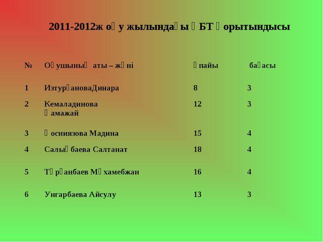 2011-2012ж оқу жылындағы ҰБТ қорытындысы №Оқушының аты – жөніұпайы бағасы...